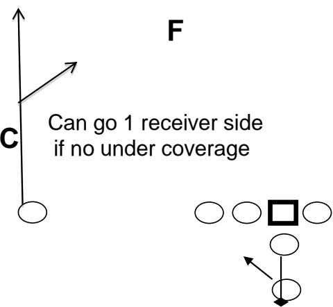 F C Can go 1 receiver side if no under coverage