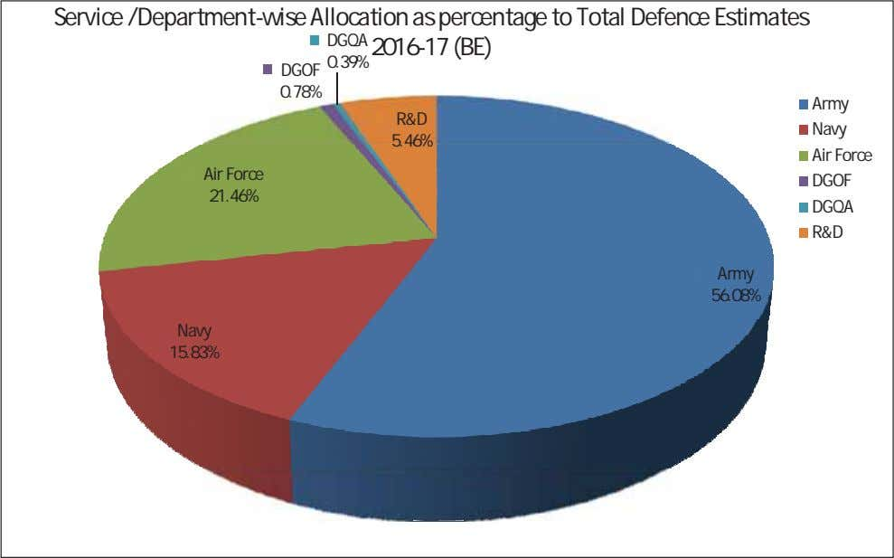 Service /Department-wise Allocation as percentage to Total Defence Estimates DGQA 2016-17 (BE) 0.39% DGOF 0.78%