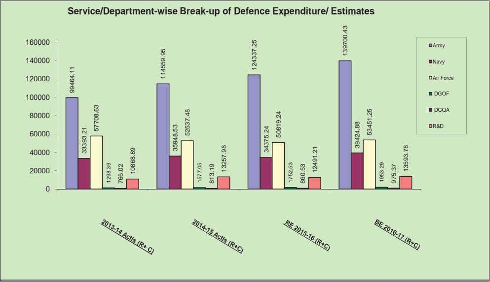 Service/Department-wise Break-up of Defence Expenditure/ Estimates 160000 Army 140000 Navy 120000 Air Force DGOF