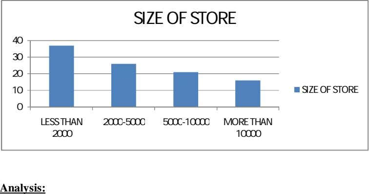 SIZE OF STORE 40 30 20 10 SIZE OF STORE 0 LESS THAN 2000-5000 5000-10000