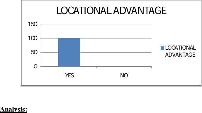 LOCATIONAL ADVANTAGE 150 100 LOCATIONAL 50 ADVANTAGE 0 YES NO Analysis: