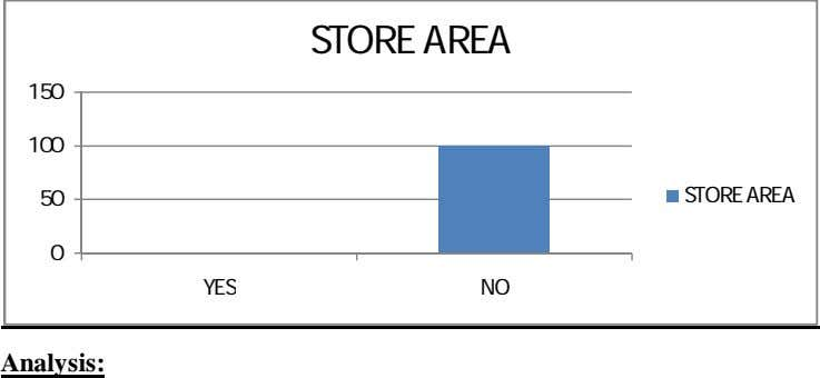 STORE AREA 150 100 50 STORE AREA 0 YES NO Analysis: