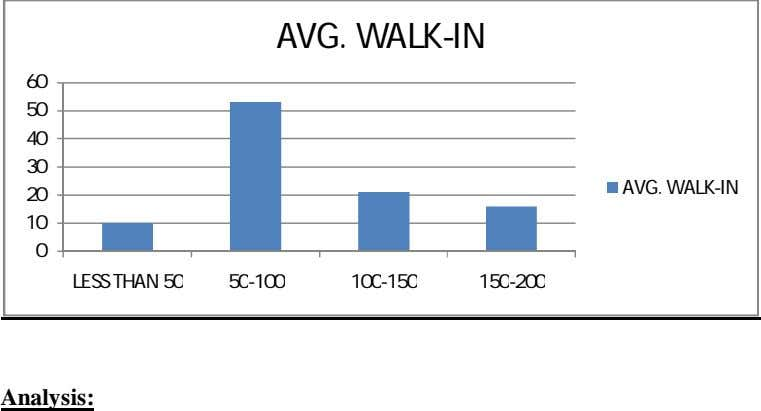 AVG. WALK-IN 60 50 40 30 AVG. WALK-IN 20 10 0 LESS THAN 50 50-100