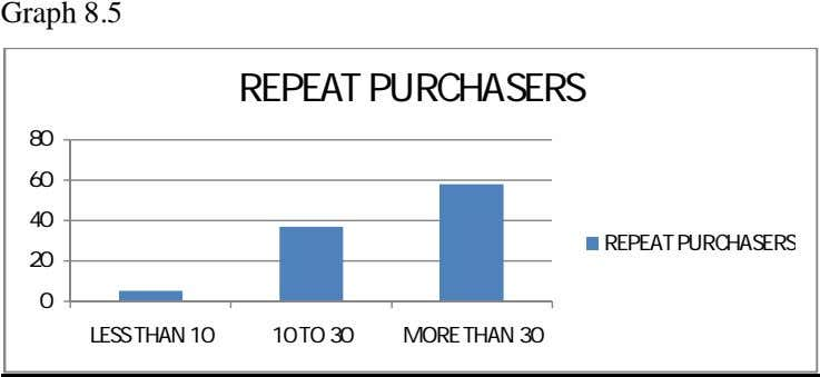 Graph 8.5 REPEAT PURCHASERS 80 60 40 REPEAT PURCHASERS 20 0 LESS THAN 10 10