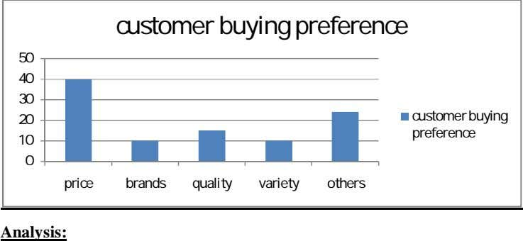 customer buying preference 50 40 30 customer buying 20 preference 10 0 price brands quality
