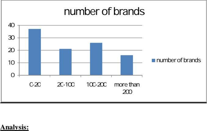 number of brands 40 30 20 number of brands 10 0 0-20 20-100 100-200 more
