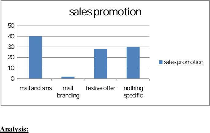 sales promotion 50 40 30 20 sales promotion 10 0 mail and sms mall festive