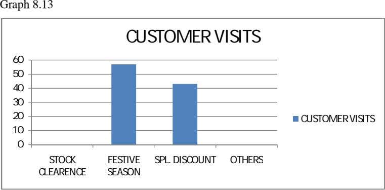 Graph 8.13 CUSTOMER VISITS 60 50 40 30 20 CUSTOMER VISITS 10 0 STOCK FESTIVE
