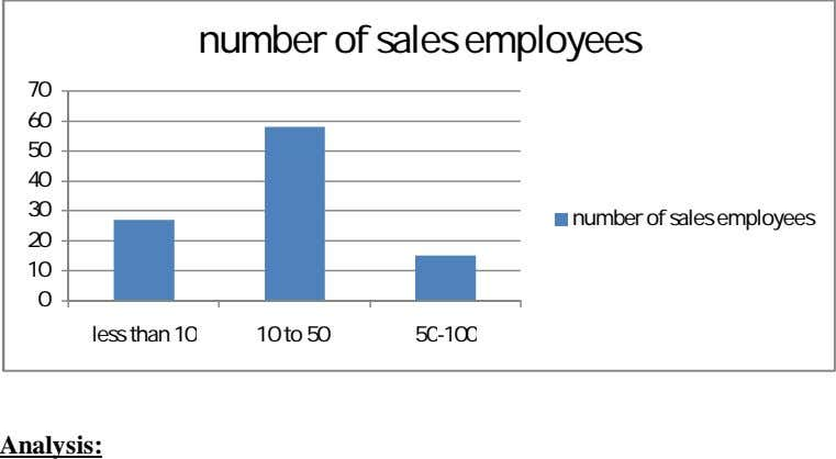 number of sales employees 70 60 50 40 30 number of sales employees 20 10