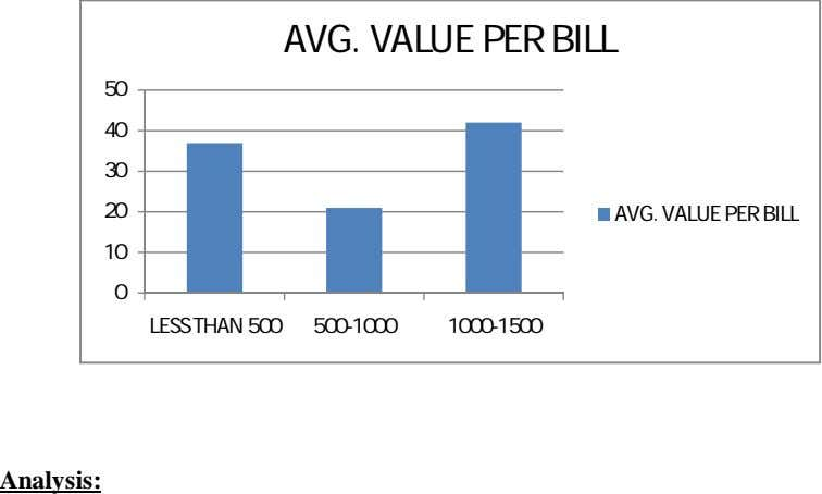 AVG. VALUE PER BILL 50 40 30 20 AVG. VALUE PER BILL 10 0 LESS