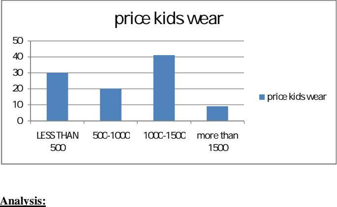 price kids wear 50 40 30 20 price kids wear 10 0 LESS THAN 500-1000