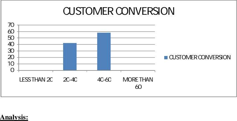 CUSTOMER CONVERSION 70 60 50 40 30 20 CUSTOMER CONVERSION 10 0 LESS THAN 20