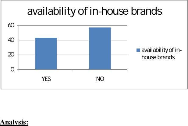 availability of in-house brands 60 40 20 availability of in- house brands 0 YES NO