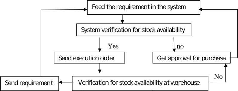 Feed the requirement in the system System verification for stock availability Yes no Send execution