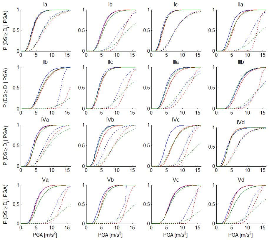 curves for the 16 models are represented in Figure 6. Figure 6. Fragility curves of the