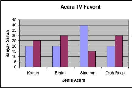 Acara TV Favorit 45 40 35 30 25 20 15 10 5 0 Kartun Berita