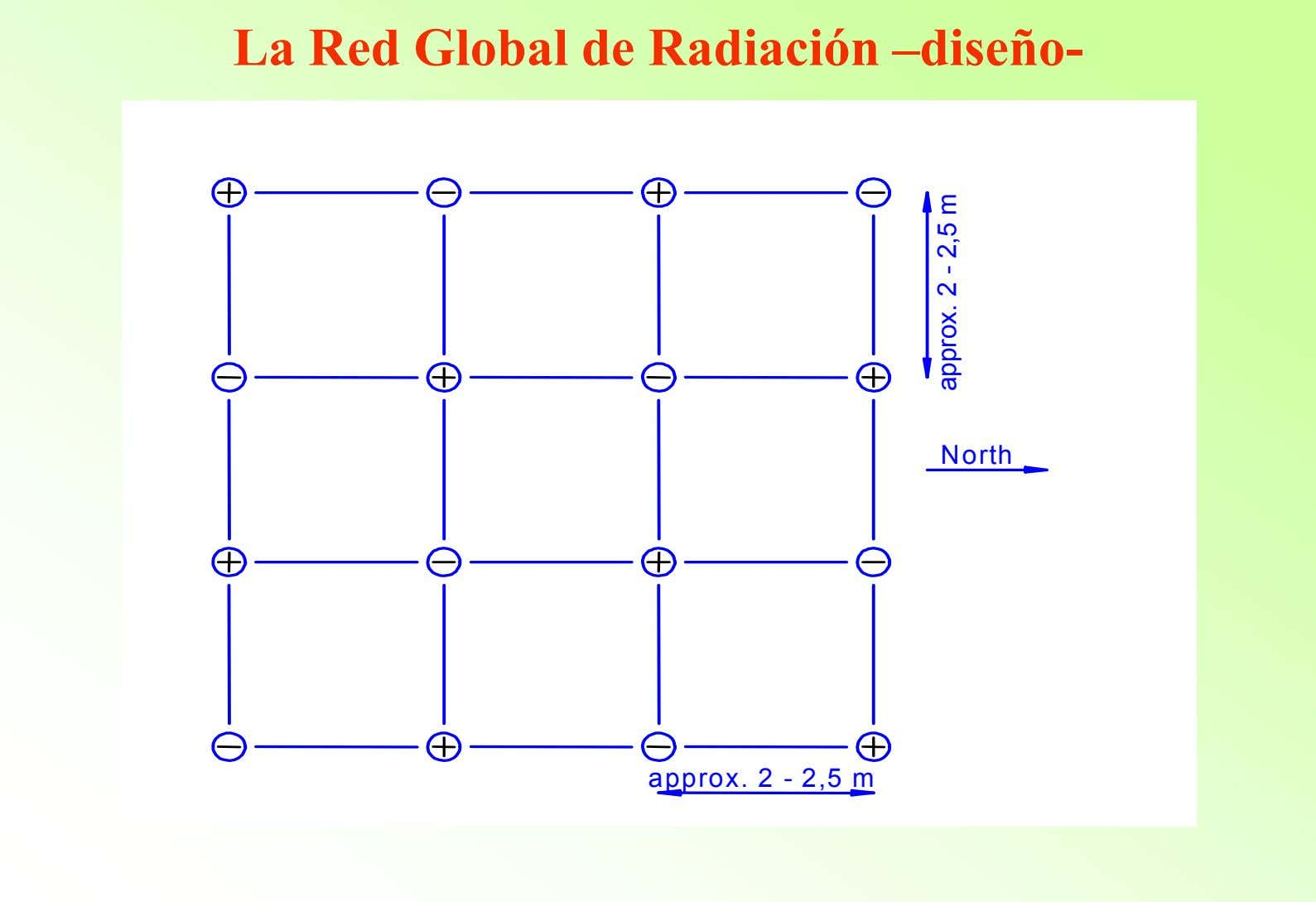 La Red Global de Radiación –diseño- North approx. 2 - 2,5 m approx. 2 -