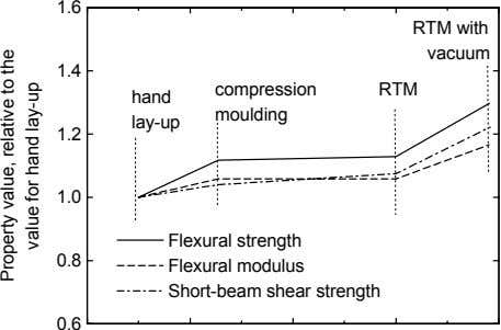 1.6 RTM with vacuum 1.4 compression RTM hand moulding lay-up 1.2 1.0 Flexural strength 0.8