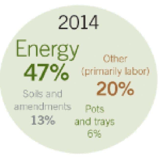  2014 Survey results show :