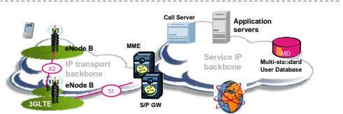 Call Server Application servers MME eNode B MD MD Service IP Multi-standard S S IP