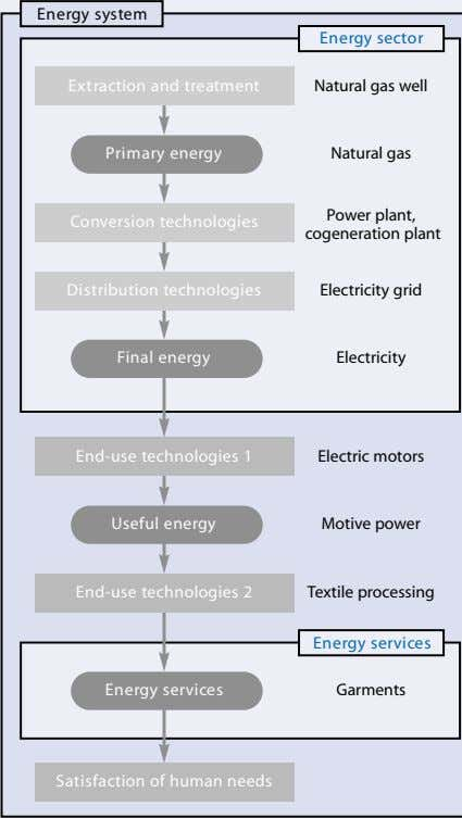 Energy system Energy sector Extraction and treatment Natural gas well Primary energy Natural gas Power