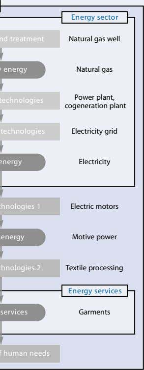 power End-use technologies 2 Textile processing Energy services Energy services Garments Satisfaction of human needs