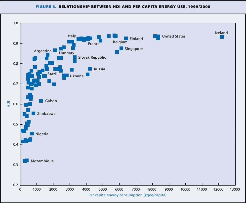 FIGURE 3. RELATIONSHIP BETWEEN HDI AND PER CAPITA ENERGY USE, 1999/2000 1.0 Iceland Italy United