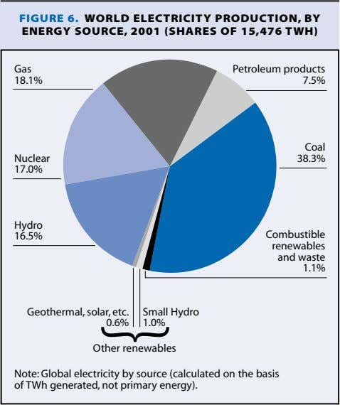 FIGURE 6. WORLD ELECTRICITY PRODUCTION, BY ENERGY SOURCE, 2001 (SHARES OF 15,476 TWH) Gas Petroleum