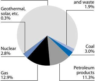 and waste 1.9% Geothermal, solar, etc. 0.3% Coal Nuclear 3.0% 2.8% Petroleum Gas products 12.9%