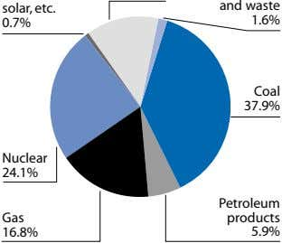 solar, etc. and waste 0.7% 1.6% Coal 37.9% Nuclear 24.1% Petroleum Gas products 16.8% 5.9%