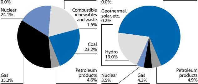 0.0% 0.0% Nuclear Combustible Geothermal, 24.1% renewables solar, etc. and waste 0.2% 1.6% Coal 23.2%