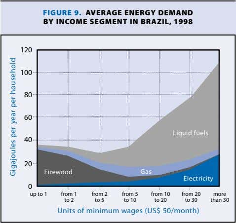 FIGURE 9. AVERAGE ENERGY DEMAND BY INCOME SEGMENT IN BRAZIL, 1998 120 100 80 60