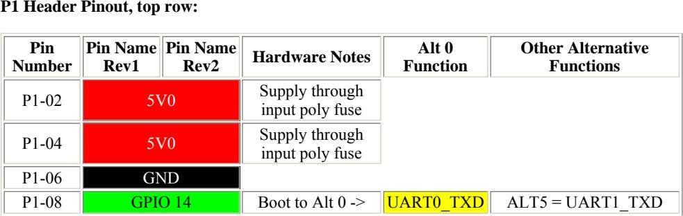 P1 Header Pinout, top row: Pin Pin Name Pin Name Alt 0 Hardware Notes Number