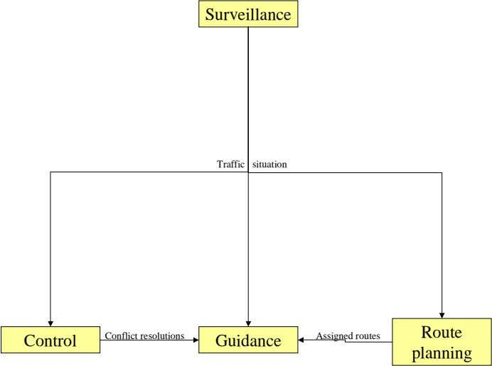 Surveillance Traffic situation Route Conflict resolutions Assigned routes Control Guidance planning
