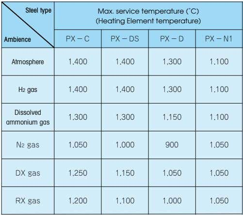 Steel type Max. service temperature (˚C) (Heating Element temperature) Ambience PX−C PX−DS PX−D PX−N1
