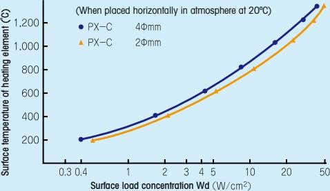 (When placed horizontally in atmosphere at 20ºC) Surface load concentration Wd Surface temperature of heating