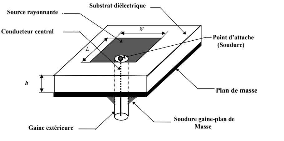 Substrat diélectrique Source rayonnante W Conducteur central Point d'attache (Soudure) L h Plan de masse