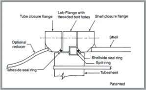 CONVENIENT ACCESSIBILITY Separated-Head Low Pressure Closure Our separated-head closure uses independent tubeside and shellside flanges, bolting