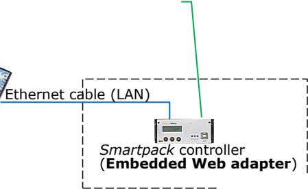 Ethernet cable (LAN) Smartpack controller (Embedded Web adapter)