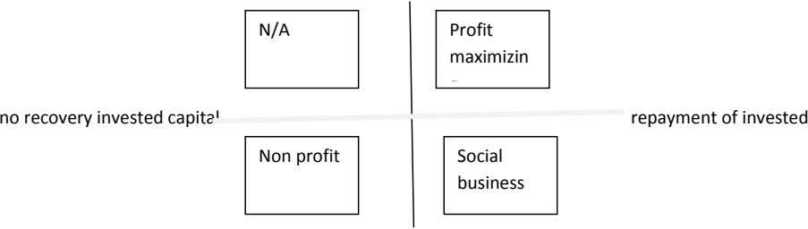 N/A Profit maximizin no recovery invested capital repayment of invested Non profit Social business