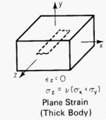 plane strain? • Perpendicular force applied on a surface • With a very large z-axis dimension