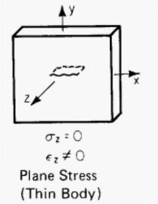 is plane stress? • Thin plate loaded parallel to the plane • Uniform over the thickness