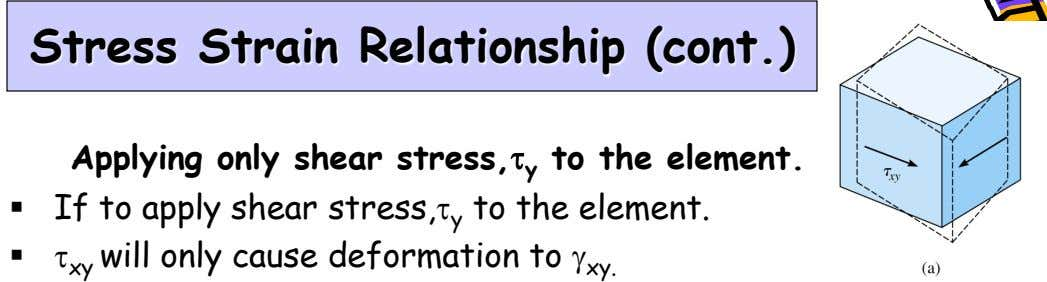 Stress Strain Relationship (cont.) Applying only shear stress,t y to the element.  If to