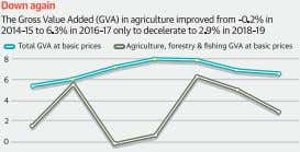 crop insurance, market interven­ tion and price support and 'An ambitious disinvestment goal' Former Finance