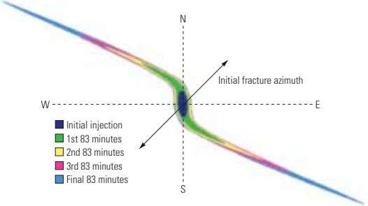 N Initial fracture azimuth W E Initial injection 1st 83 minutes 2nd 83 minutes 3rd 83