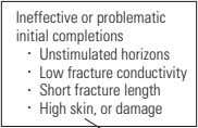 Ineffective or problematic initial completions . Unstimulated horizons . Low fracture conductivity . Short fracture length