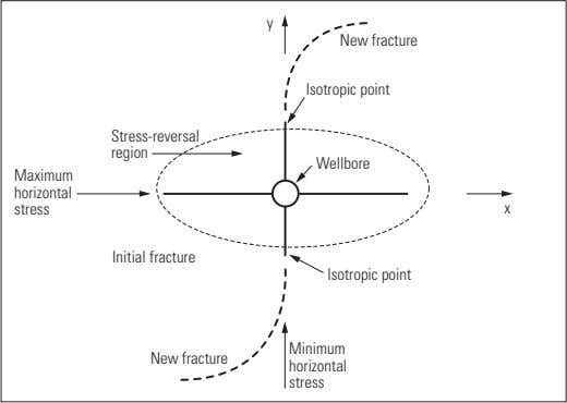 y New fracture Isotropic point Stress-reversal region Wellbore Maximum horizontal stress x Initial fracture Isotropic point