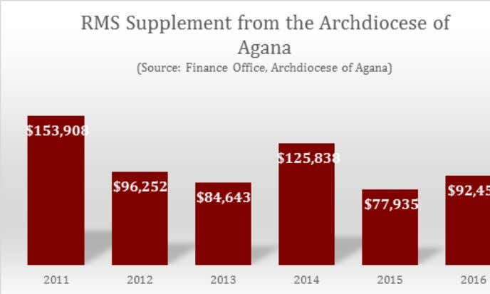 Archdiocese of Agana since its foundation in December 1999. The chart above summerizes the annual total