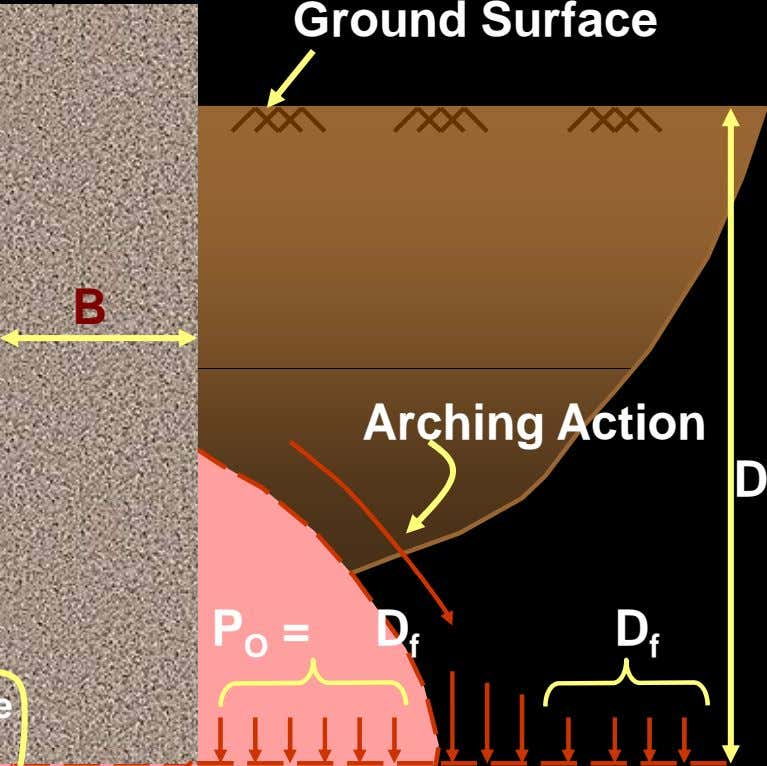 Ground Surface B Arching Action D P O = D f D f