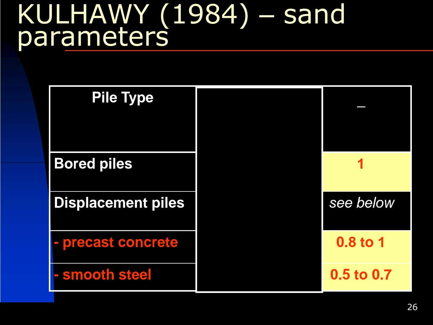 KULHAWY (1984) – sand parameters Pile Type K s K o Bored piles 0.7 to
